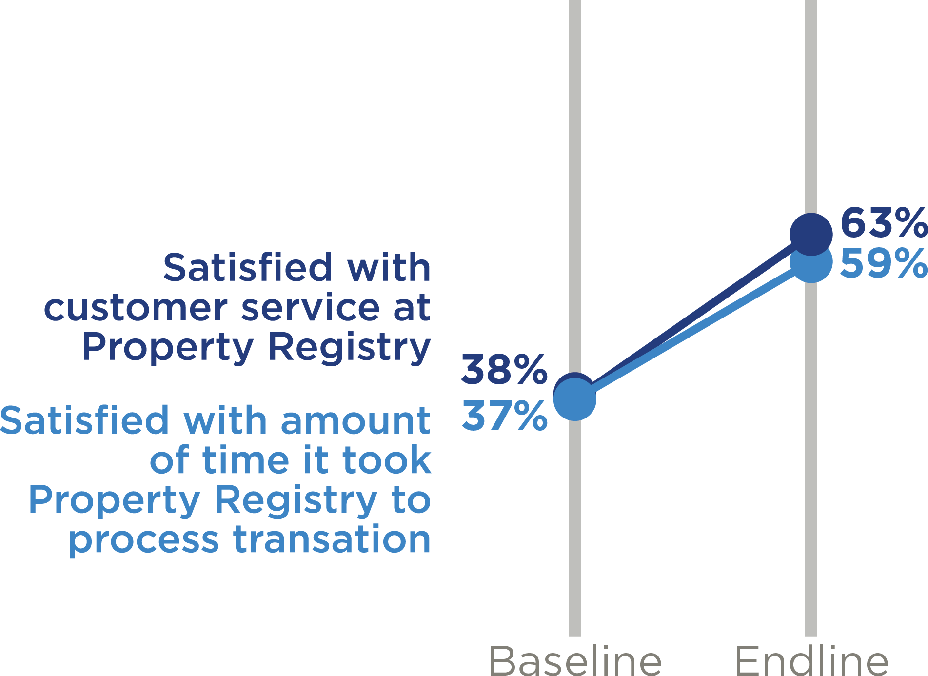 registry service satisfaction