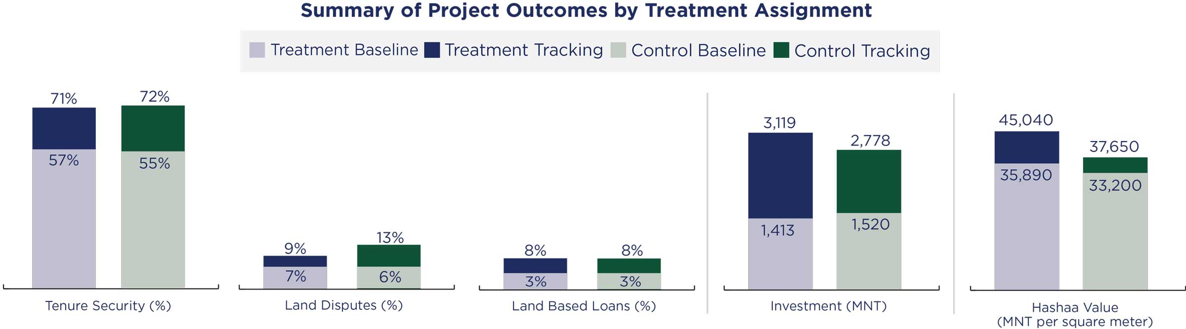 Summary of Project Outcomes by Treatment Assignment comparison chart